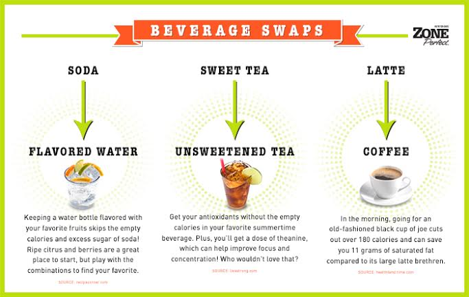 ZonePerfect beverage swaps #blogforward
